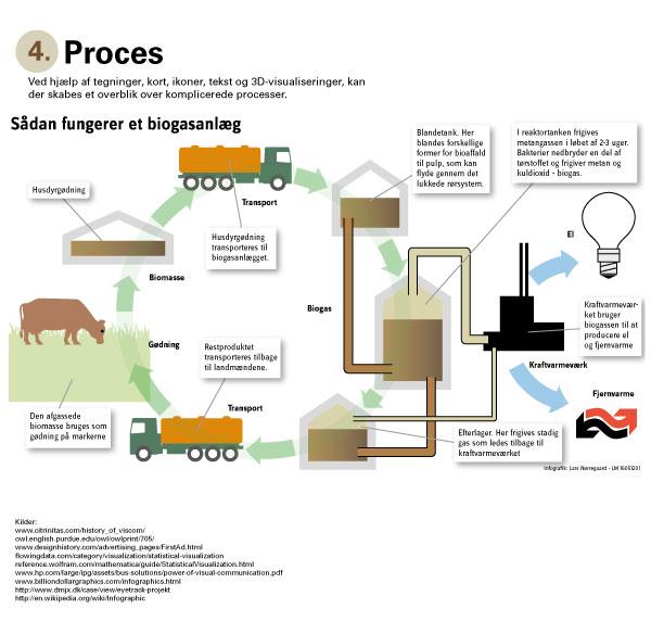 infografik biogasanlæg landbrugsmedierne